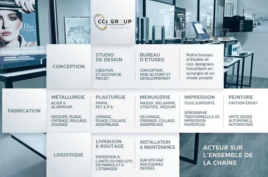 presentation-savoir-faire-CCI-GROUP-PLV-agence-design-fabrication-presentoir-paries-cci-alaska-louviers-boulogne-paris